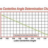 Ideal Camshaft Lobe Centreline Angle - Page 1 - Engines & Drivetrain - PistonHeads